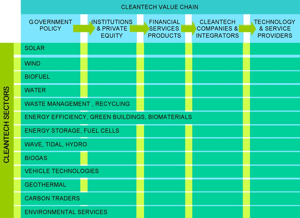 Cleantech Value Chain